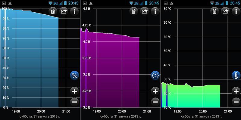Philips Xenium W336 графики разряда батареи