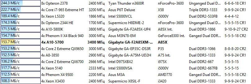 amd a10-5700 benchmark zlib