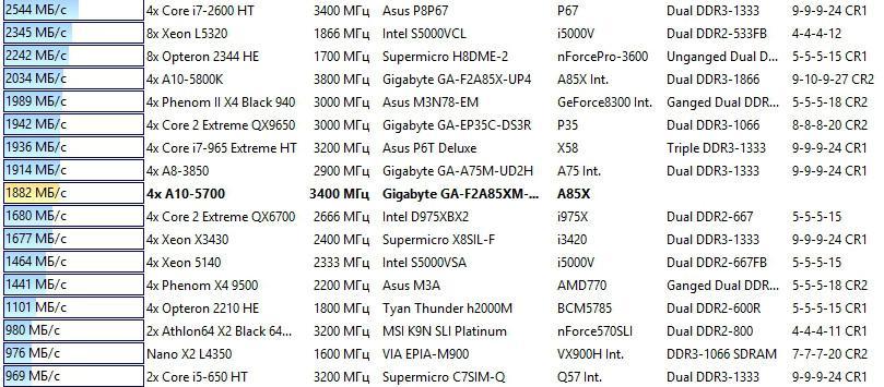 amd a10-5700 benchmark Hash