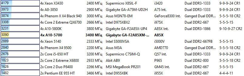 APU AMD A10 FPU TEST