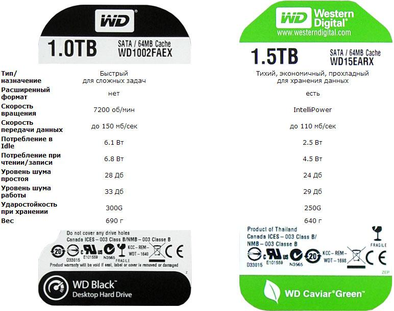ТТХ WD1002FAEX vs.WD15EARX