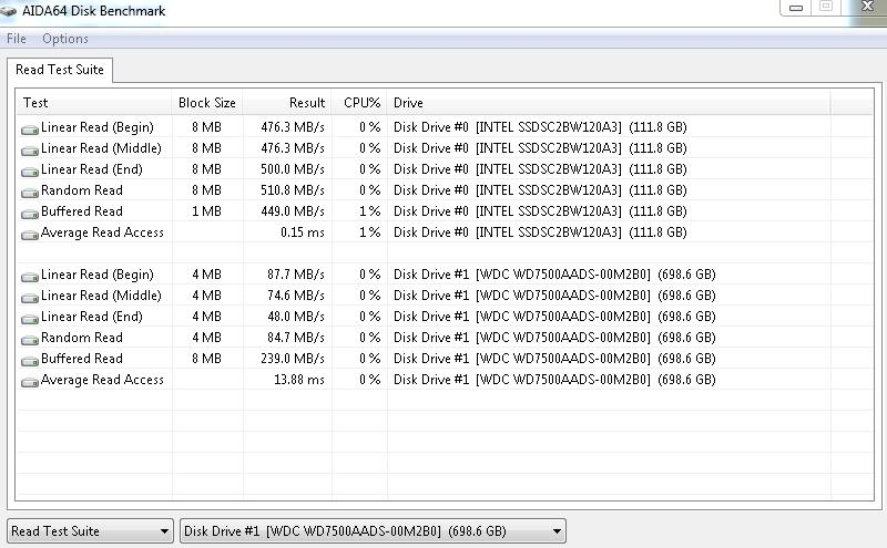 AIDA64 SSD & HDD Read Test Suite