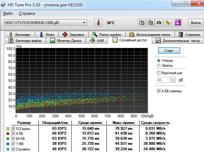 Тест жёсткого диска HTS721010A9E630 - случайный доступ
