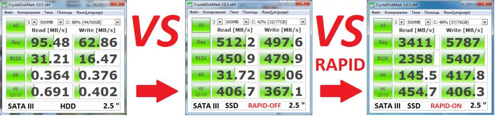HDD VS SSD VS RAPID