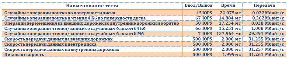 Сводная таблица тестов на USB 2.0