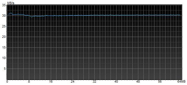 Скорость передачи данных из буфера диска