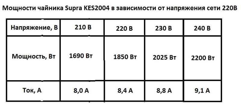 таблица мощностей чайника Supra