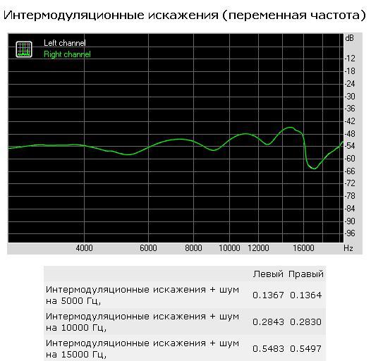 интермодуляционные искажения (переменная частота)