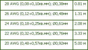 зависимость длины от сечения проводников