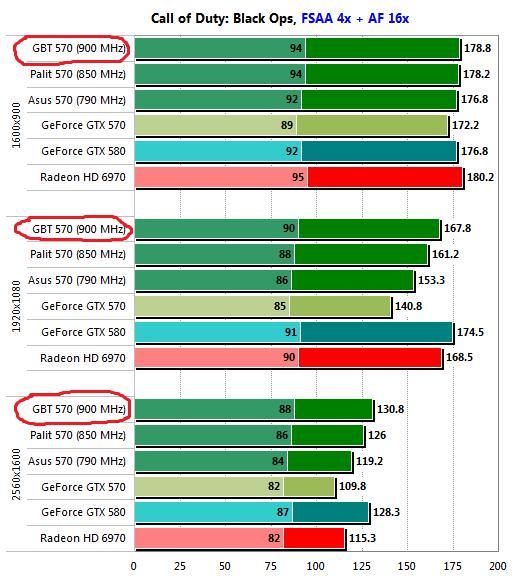 Скачать драйвер для nvidia geforce gtx 570