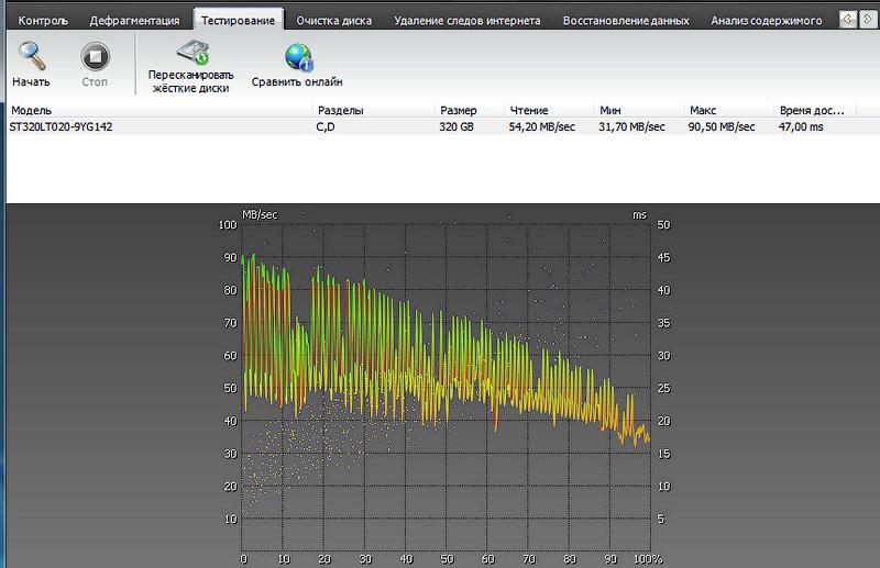 Тест программой Ashampoo HDD Control 2