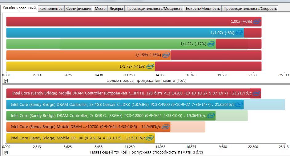 сравнение моей системы с данной памятью(красная), с 8 Гб 1,87,16 Гб 1,6, 8 Гб 1,33, 6 Гб 1,33(последняя это то, что у меня стояло до данной памяти)