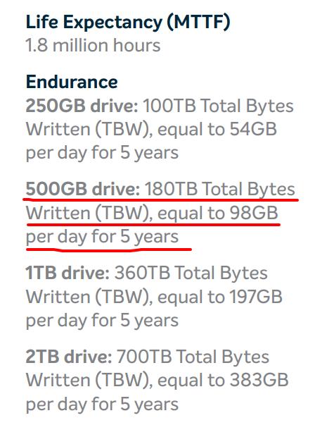 SSD накопитель CRUCIAL MX500 CT500MX500SSD1N 500Гб