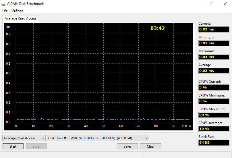 Aida64 Disk benchmark Read ARA.png