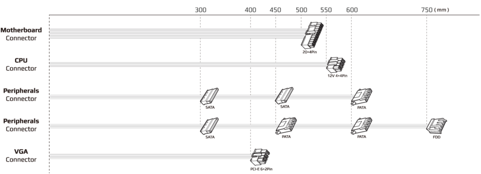 Длина кабелей