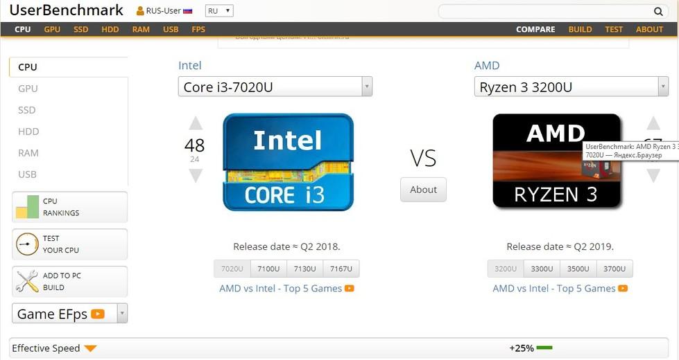 Ryzen 3 3200U vs Core i3-7020U - UserBenchmark.jpg